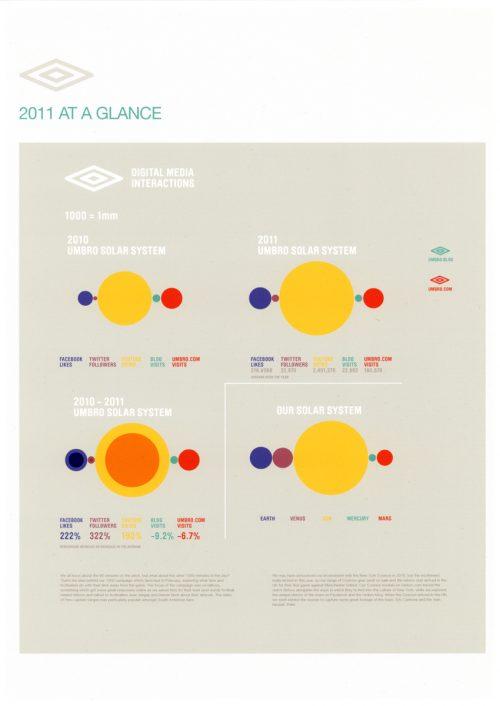 Infographics Various